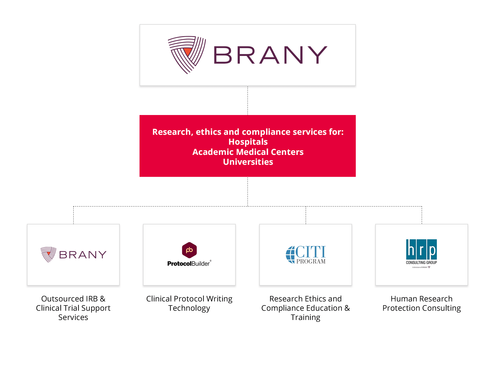 Corporate Overview – Brany